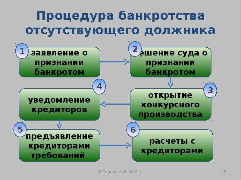 Процедура банкротства отсутствующего должника