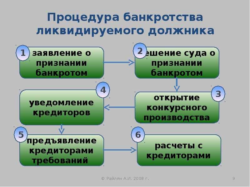 Процедура банкротства ликвидируемого должника