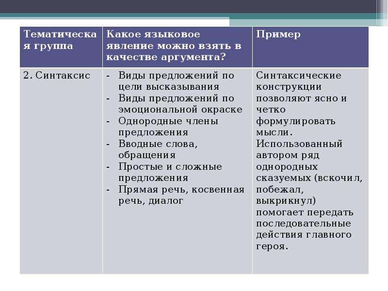 Алгоритм работы над сочинением на лингвистическую тему Шадрина Анастасия Алексеевна преподаватель Омского филиала Высшей школы, слайд 15