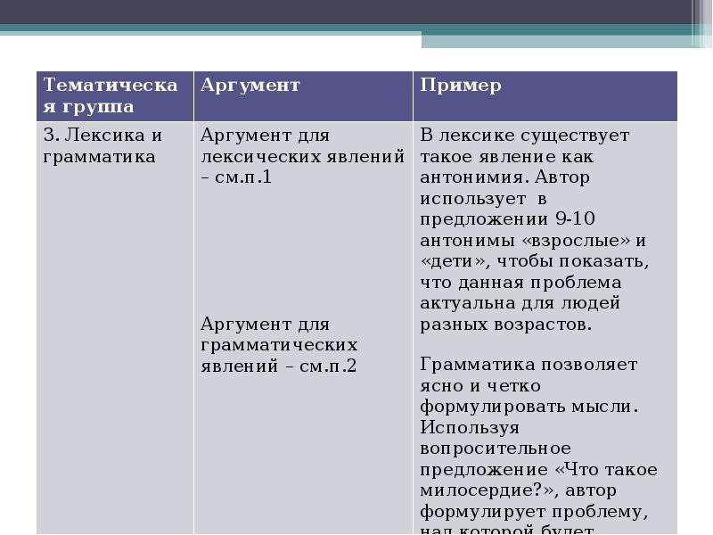 Алгоритм работы над сочинением на лингвистическую тему Шадрина Анастасия Алексеевна преподаватель Омского филиала Высшей школы, слайд 16