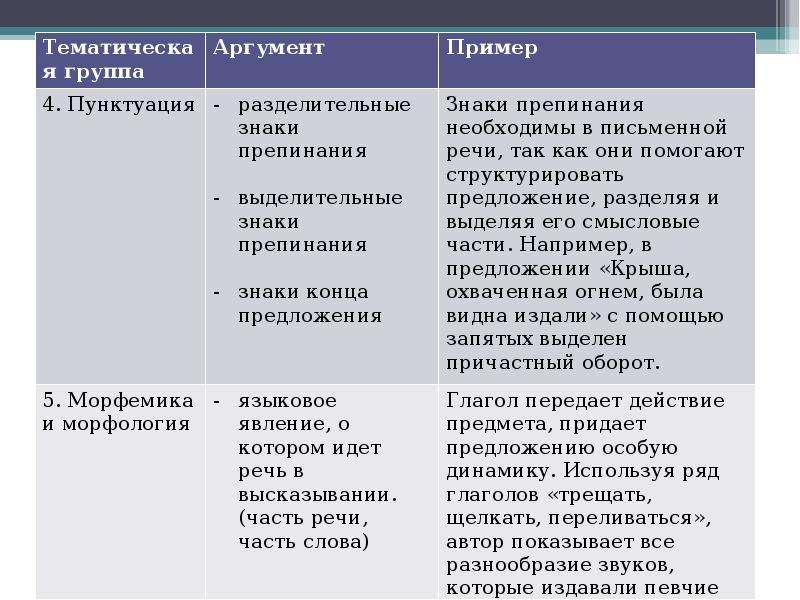 Алгоритм работы над сочинением на лингвистическую тему Шадрина Анастасия Алексеевна преподаватель Омского филиала Высшей школы, слайд 17