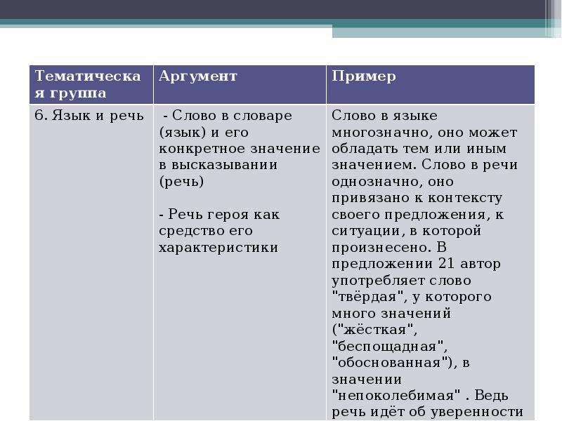 Алгоритм работы над сочинением на лингвистическую тему Шадрина Анастасия Алексеевна преподаватель Омского филиала Высшей школы, слайд 18