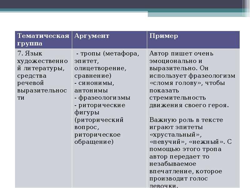 Алгоритм работы над сочинением на лингвистическую тему Шадрина Анастасия Алексеевна преподаватель Омского филиала Высшей школы, слайд 19