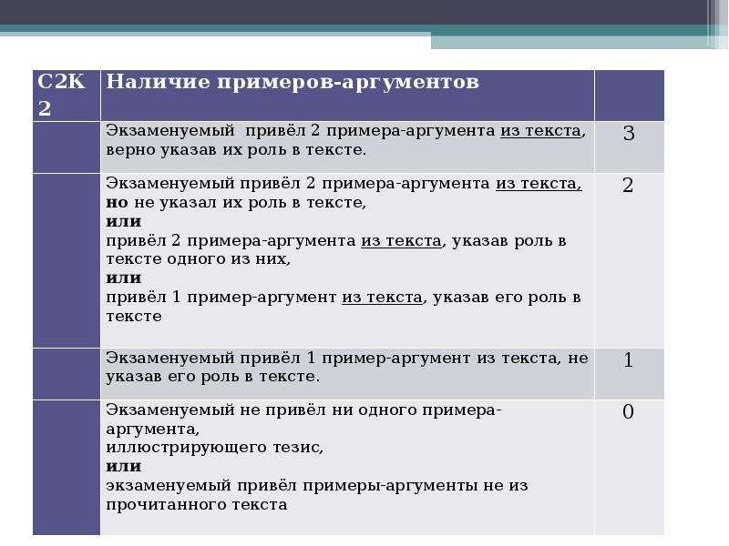 Алгоритм работы над сочинением на лингвистическую тему Шадрина Анастасия Алексеевна преподаватель Омского филиала Высшей школы, слайд 4