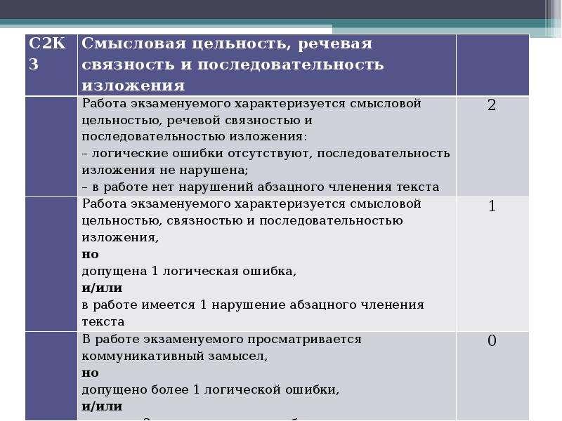 Алгоритм работы над сочинением на лингвистическую тему Шадрина Анастасия Алексеевна преподаватель Омского филиала Высшей школы, слайд 5