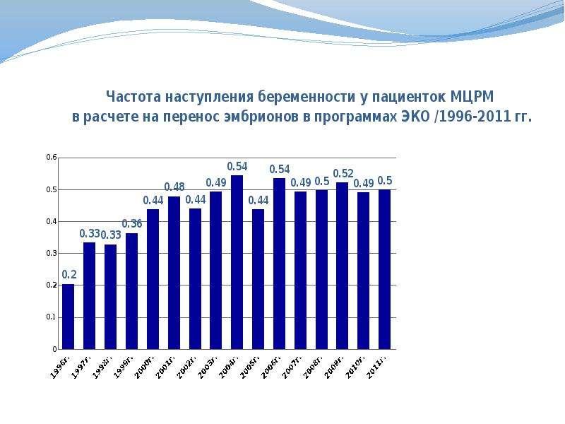МЕЖДУНАРОДНЫЙ ЦЕНТР РЕПРОДУКТИВНОЙ МЕДИЦИНЫ, слайд 2