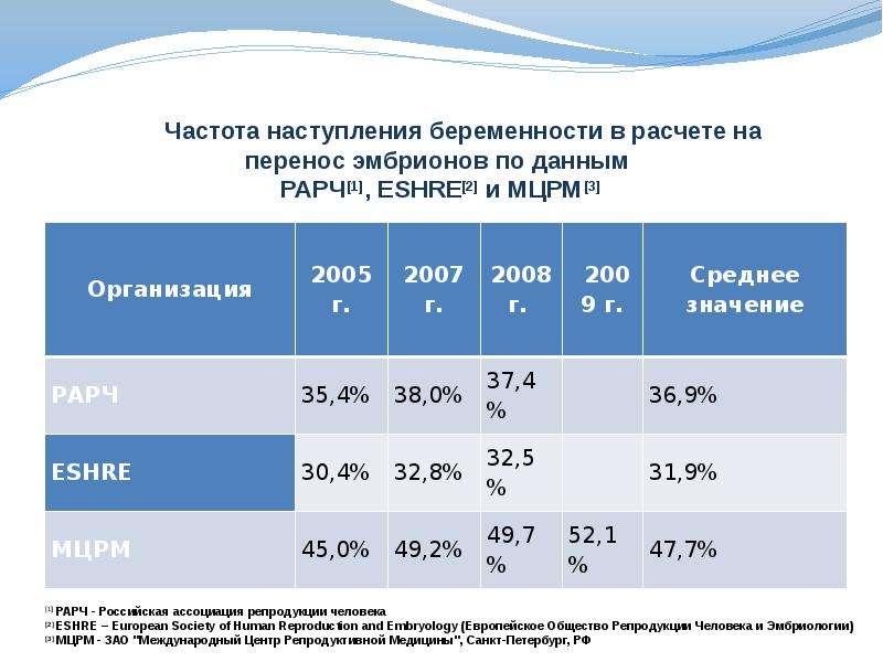 МЕЖДУНАРОДНЫЙ ЦЕНТР РЕПРОДУКТИВНОЙ МЕДИЦИНЫ, слайд 3
