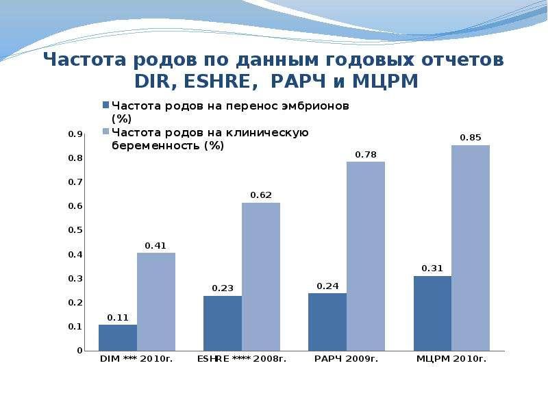 Частота родов по данным годовых отчетов DIR, ESHRE, РАРЧ и МЦРМ
