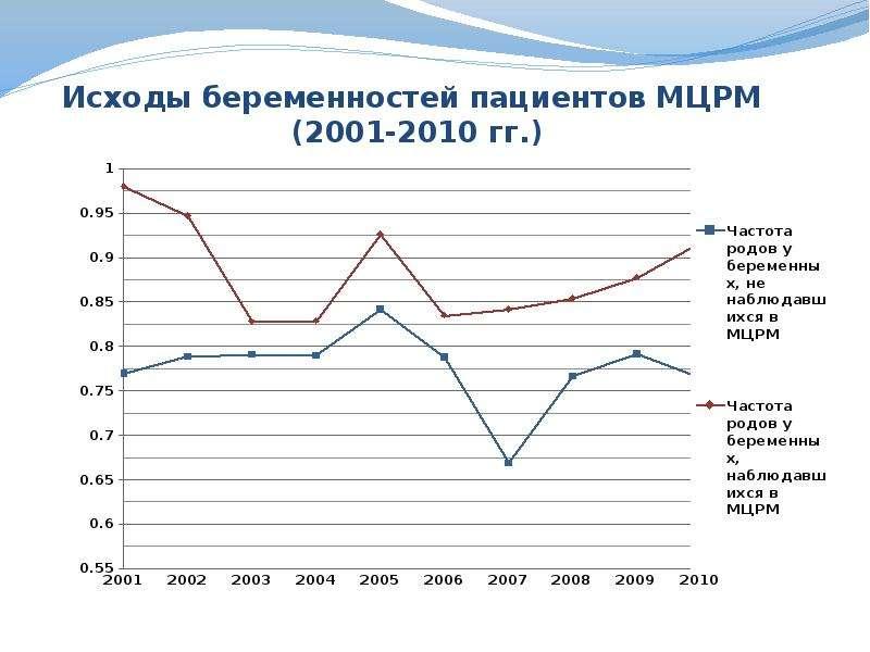 Исходы беременностей пациентов МЦРМ (2001-2010 гг. )