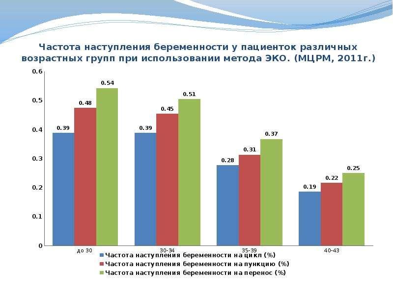 Частота наступления беременности у пациенток различных возрастных групп при использовании метода ЭКО