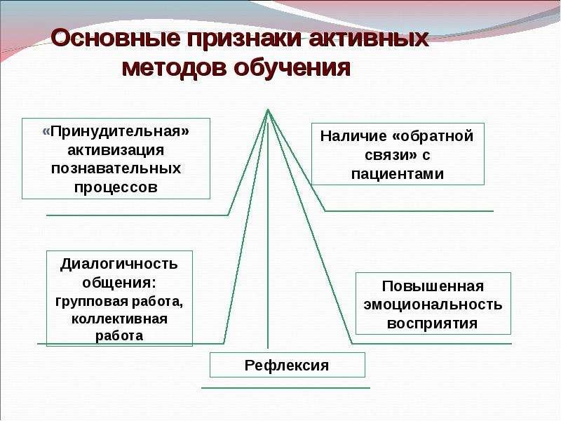 РОЛЬ СЕСТРИНСКОЙ ПЕДАГОГИКИ В ПОВЫШЕНИИ ЭФФЕКТИВНОСТИ ПРОФИЛАКТИКИ АТЕРОСКЛЕРОЗА СОСУДОВ Дипломная работа студ, слайд 12