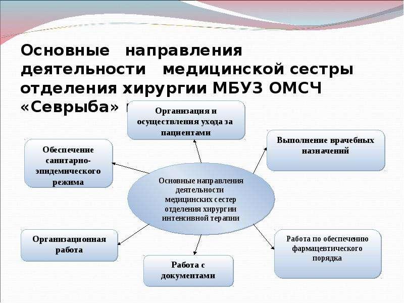 Основные направления деятельности медицинской сестры отделения хирургии МБУЗ ОМСЧ «Севрыба» г. Мурма