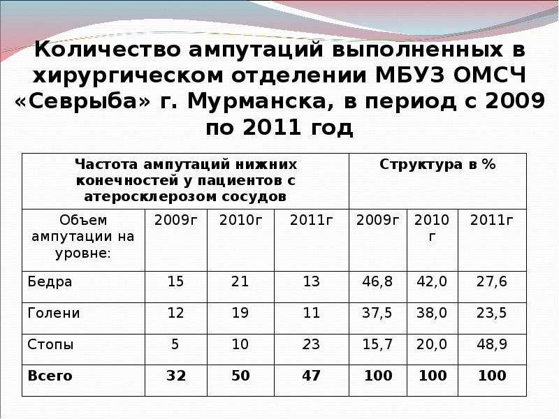 Количество ампутаций выполненных в хирургическом отделении МБУЗ ОМСЧ «Севрыба» г. Мурманска, в перио