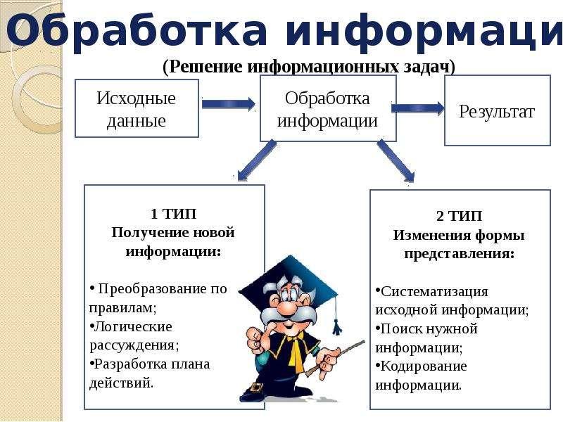 algoritm-smislovoy-pererabotki-informatsii-analiticheskaya-obrabotka-teksta