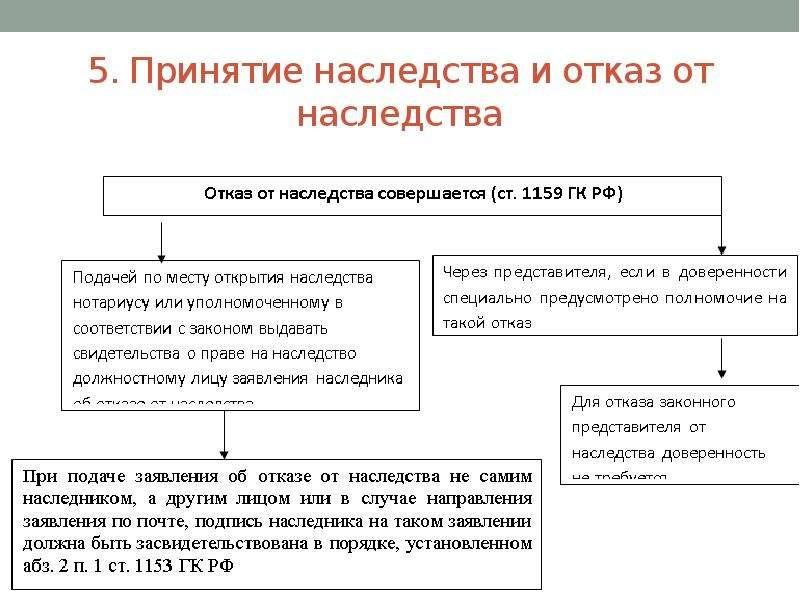 колонна, какой способ принятия наследства не предусмотрен гк рф самом деле