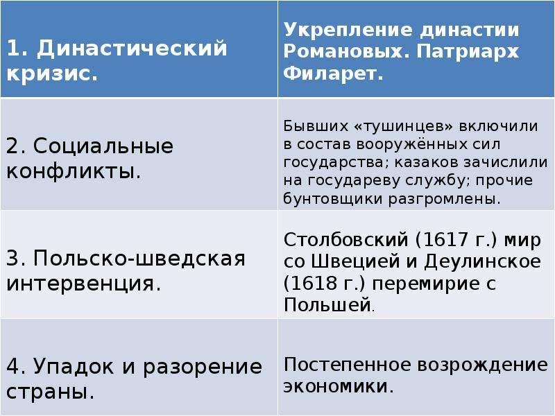 Становление самодержавия Романовых, слайд 5