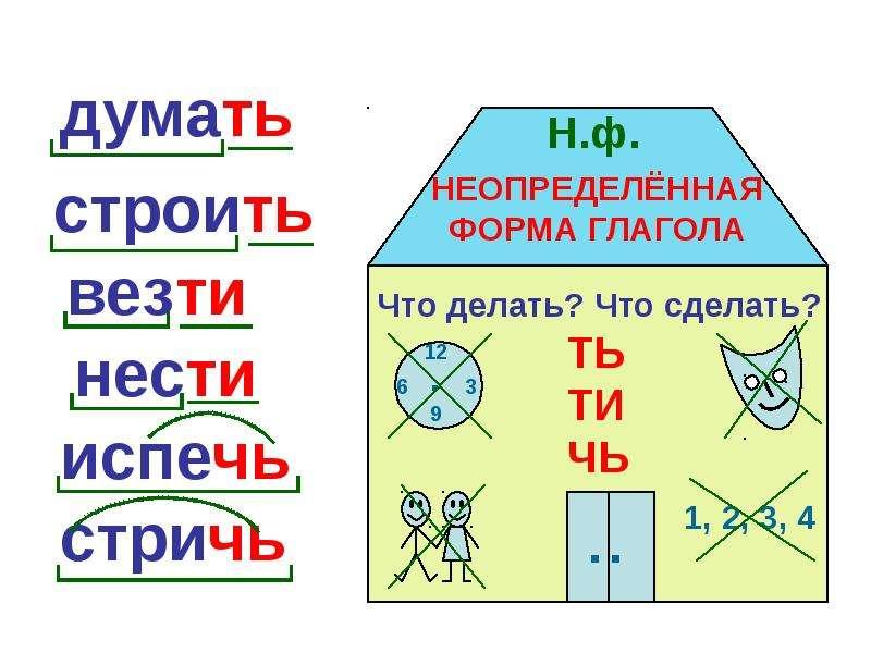 Времена глаголов в русском языке как определить таблица