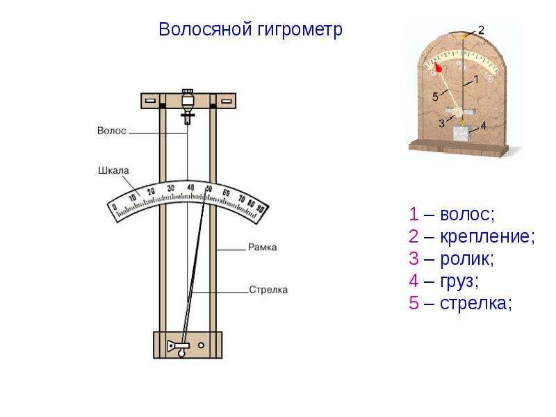 Как сделать гигрометр своими руками