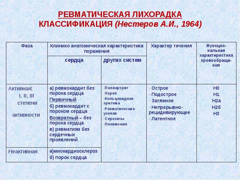 РЕВМАТИЧЕСКАЯ ЛИХОРАДКА КЛАССИФИКАЦИЯ (Нестеров А. И. , 1964)