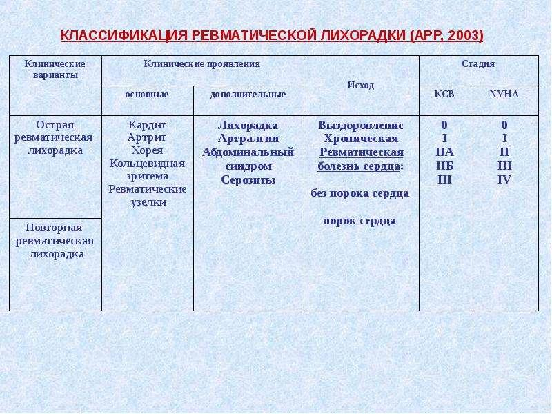 КЛАССИФИКАЦИЯ РЕВМАТИЧЕСКОЙ ЛИХОРАДКИ (АРР, 2003)