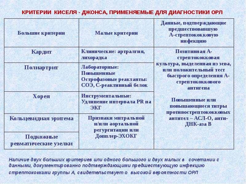 КРИТЕРИИ КИСЕЛЯ - ДЖОНСА, ПРИМЕНЯЕМЫЕ ДЛЯ ДИАГНОСТИКИ ОРЛ