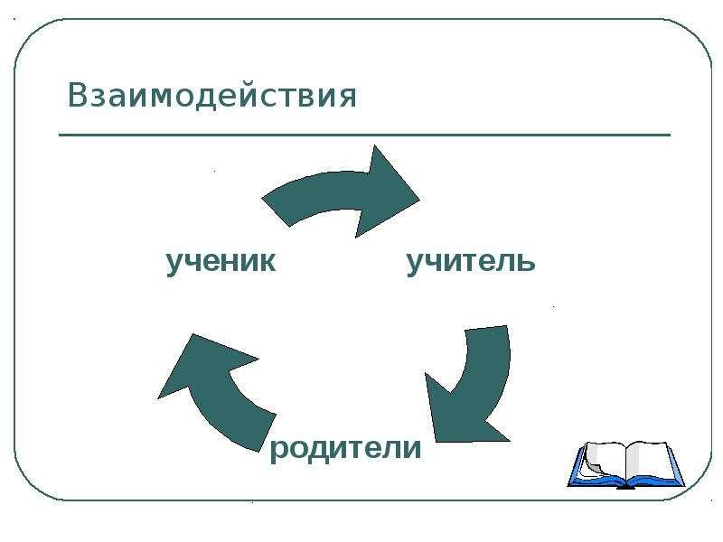 Взаимодействия