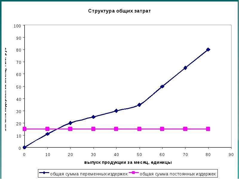 По экономике Экономические основы деятельности фирмы, слайд 12