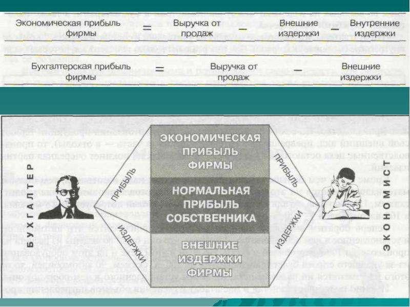 По экономике Экономические основы деятельности фирмы, слайд 9