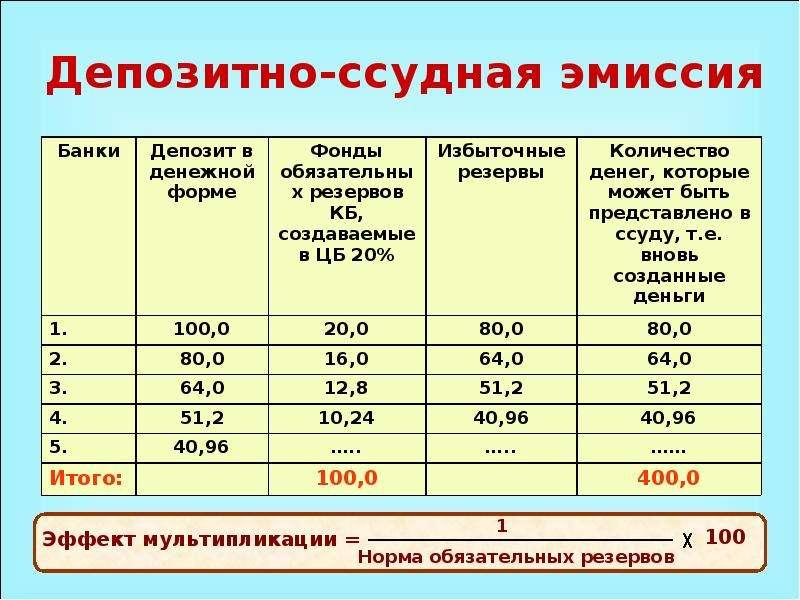 Выпуск денег в хозяйственный оборот, слайд 3