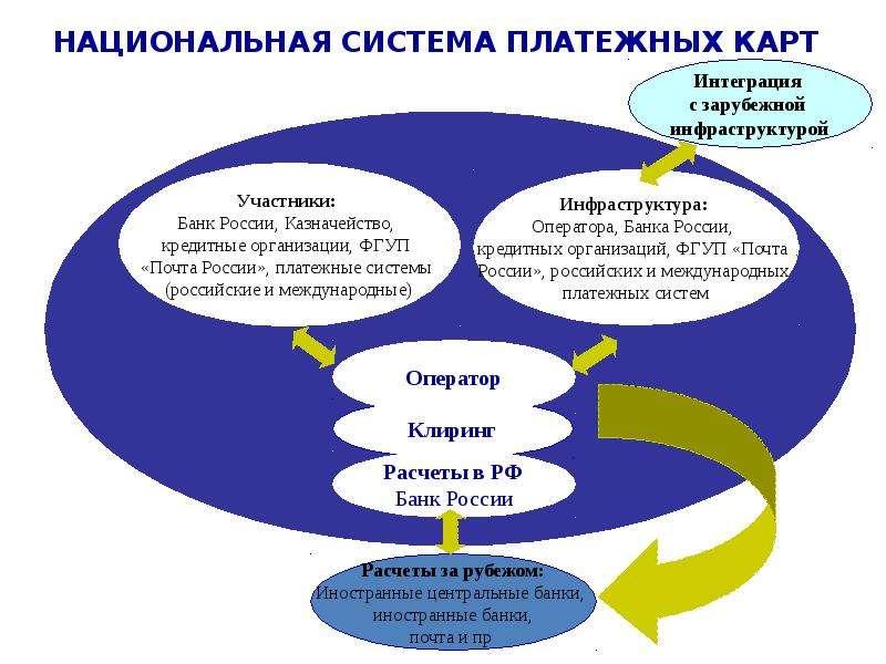 Выпуск денег в хозяйственный оборот, слайд 9