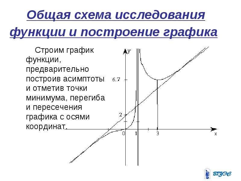 Построить график функции используя общую схему исследования i