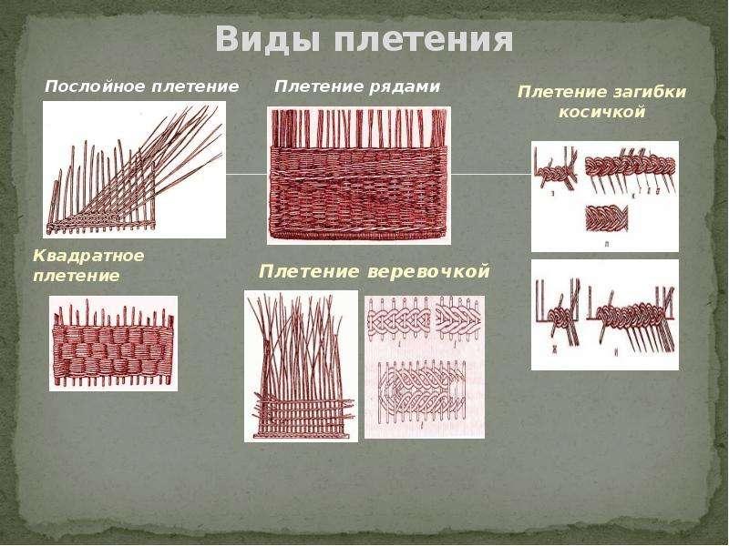 Старинные виды плетений