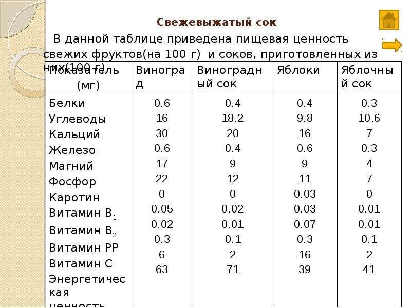 Свежевыжатый сок В данной таблице приведена пищевая ценность свежих фруктов(на 100 г) и соков, приго