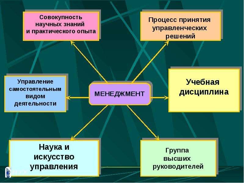 Реферат На Тему Менеджмент