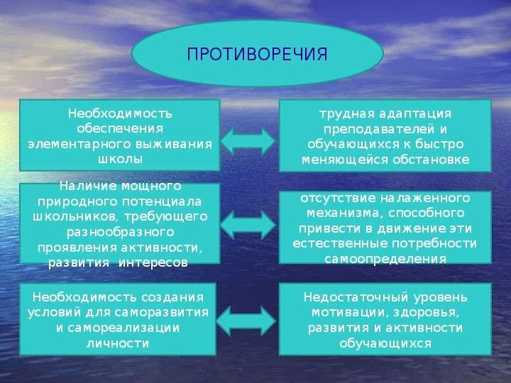 Педагогический проект «Профессиональное ориентирование обучающихся школы на разных этапах развития личности» Педагогический п, слайд 3