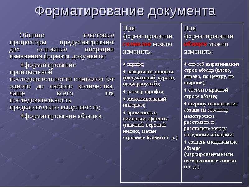 Форматирование документа Обычно текстовые процессоры предусматривают две основные операции изменения