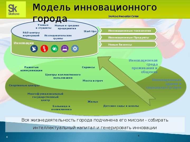 Технопарк в рамках проекта «Сколково», рис. 4