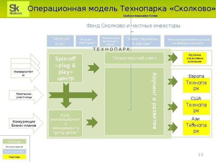 Операционная модель Технопарка «Сколково»
