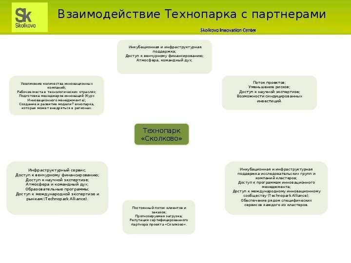 Взаимодействие Технопарка с партнерами