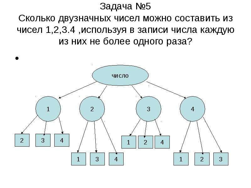 Задача №5 Сколько двузначных чисел можно составить из чисел 1,2,3. 4 ,используя в записи числа кажду