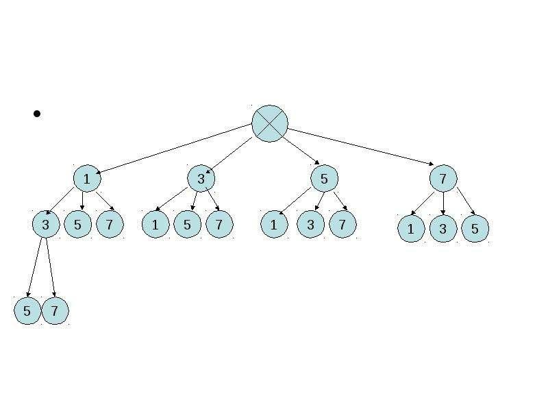 Тема урока: «Решение комбинаторных задач с помощью графов», слайд 13