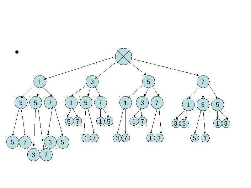 Тема урока: «Решение комбинаторных задач с помощью графов», слайд 14