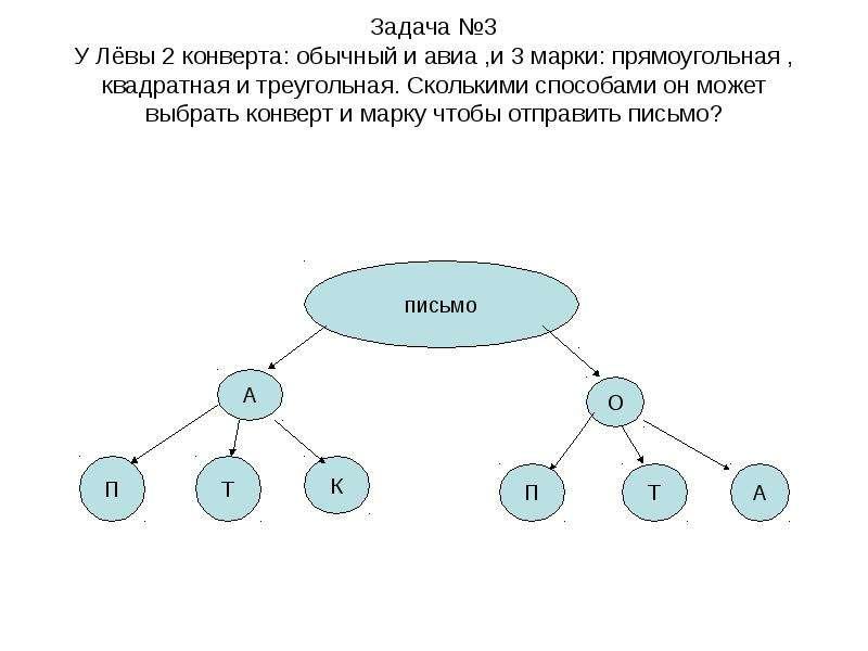 Задача №3 У Лёвы 2 конверта: обычный и авиа ,и 3 марки: прямоугольная , квадратная и треугольная. Ск