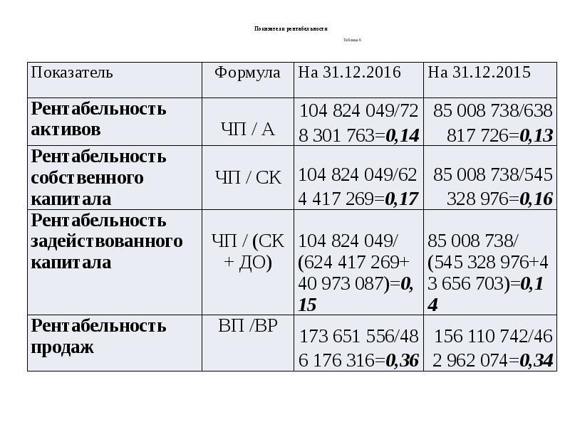 Их и система рентабельности анализ. шпаргалка показателей