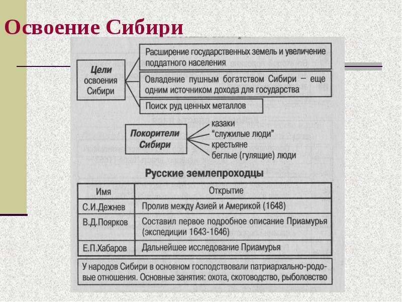 Правление алексея михайловича освоение сибири коротко