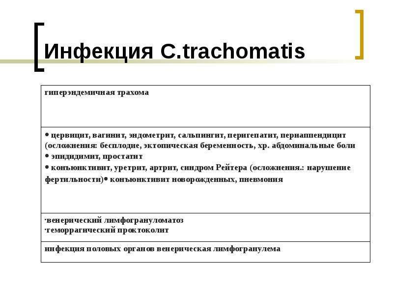Инфекция C. trachomatis