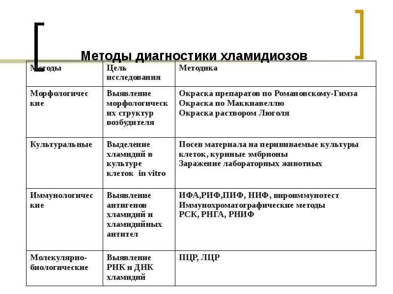 Методы диагностики хламидиозов