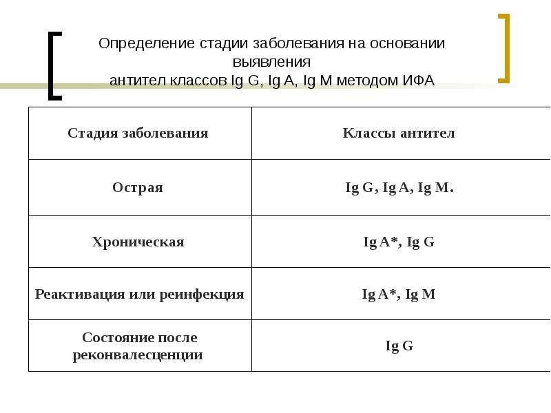 Определение стадии заболевания на основании выявления антител классов Ig G, Ig A, Ig M методом ИФА