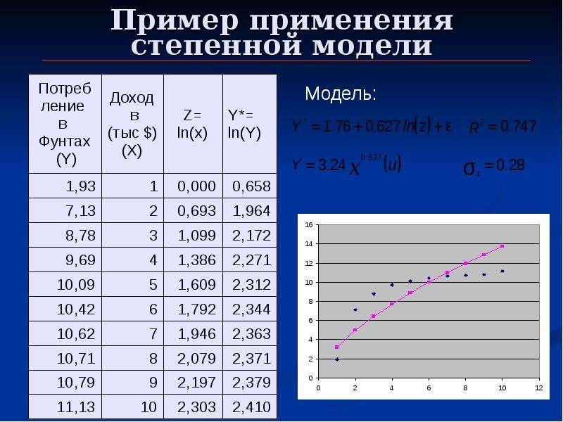 Пример применения степенной модели