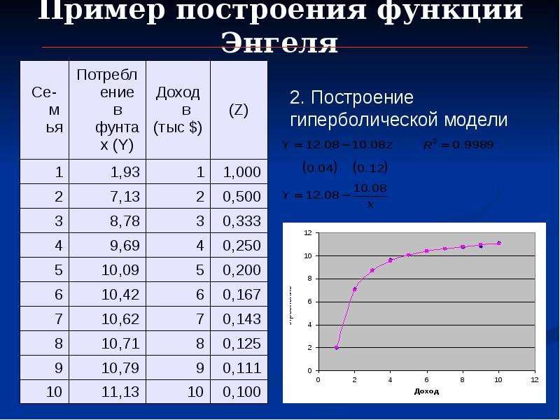 Пример построения функции Энгеля